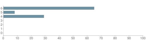 Chart?cht=bhs&chs=500x140&chbh=10&chco=6f92a3&chxt=x,y&chd=t:65,8,29,0,0,0,0&chm=t+65%,333333,0,0,10|t+8%,333333,0,1,10|t+29%,333333,0,2,10|t+0%,333333,0,3,10|t+0%,333333,0,4,10|t+0%,333333,0,5,10|t+0%,333333,0,6,10&chxl=1:|other|indian|hawaiian|asian|hispanic|black|white